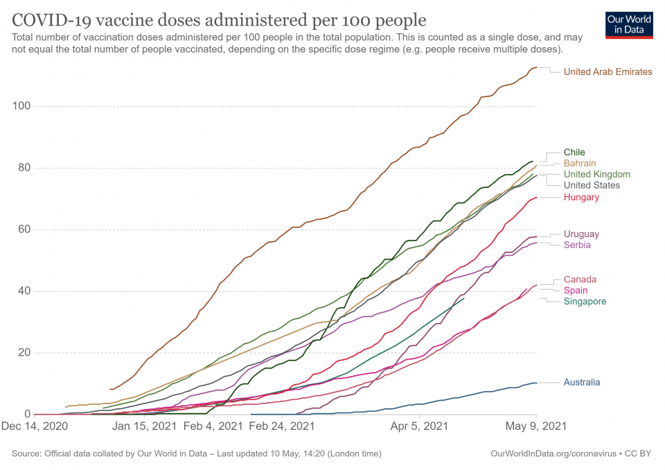 Vaccination rate